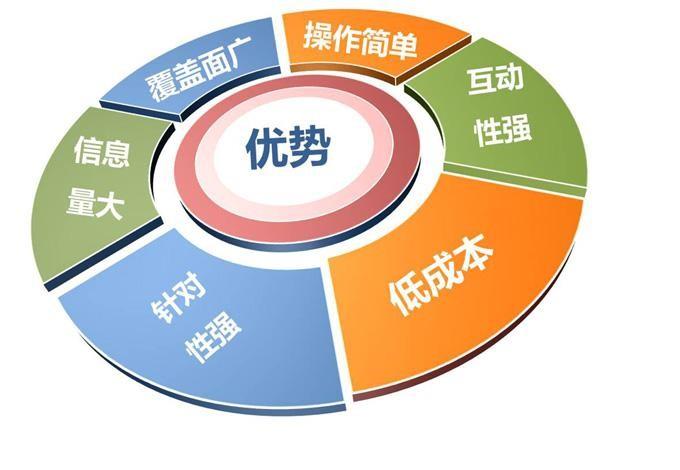 深圳众聚成传媒:有人说微博营销正在走下坡路?数据来告诉你 www.szzjc.com