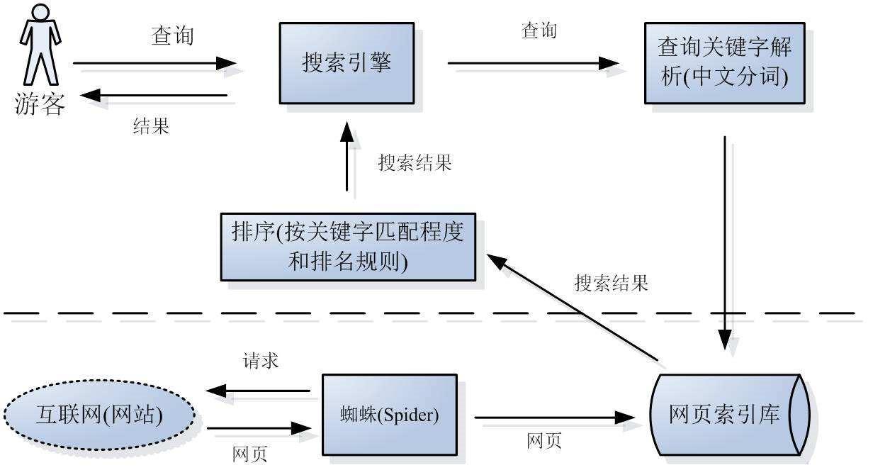 深圳众聚成传媒干货分享:百度搜索引擎的工作流程